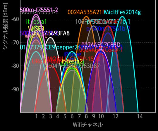 最近、無線LANの調子が悪くないですか?