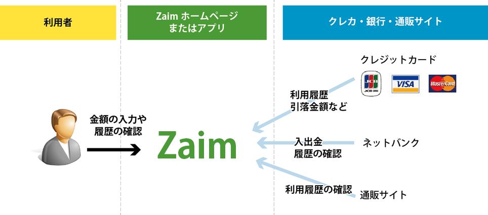 シナプスまるわかりインターネット 第5回「Zaim(ザイム)」