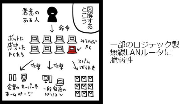 一部のロジテック製無線LANルータに脆弱性